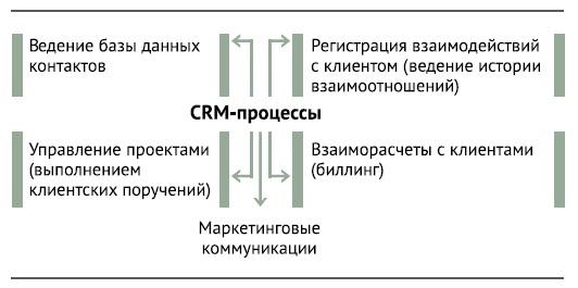 CRM-1